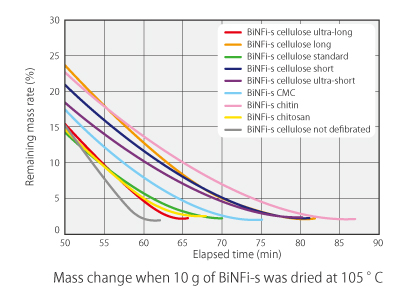 Graph of Biomass Nanofiber mass change