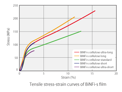 Graph of Biomass Nanofiber Tensile Stress-strain curves of BiNFi-s film