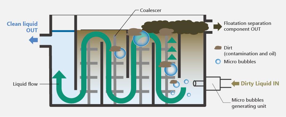 JCC HM Fluid cleaner diagram